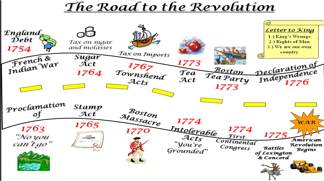 the road to the successful government of america The fundamental political conflict in america today is, as it has been for a century, individualism vs collectivism does the individual's life belong to him—or does it belong to the group, the community, society, or the state with government expanding ever more rapidly—seizing and spending.
